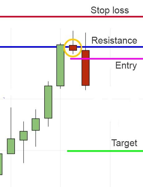 counter-trend-reversal-trade
