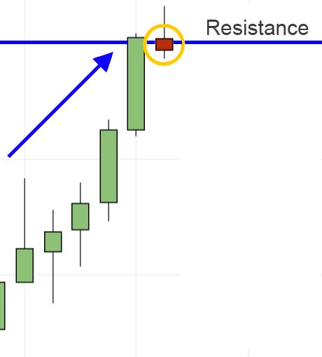 indecision-candle-resistance