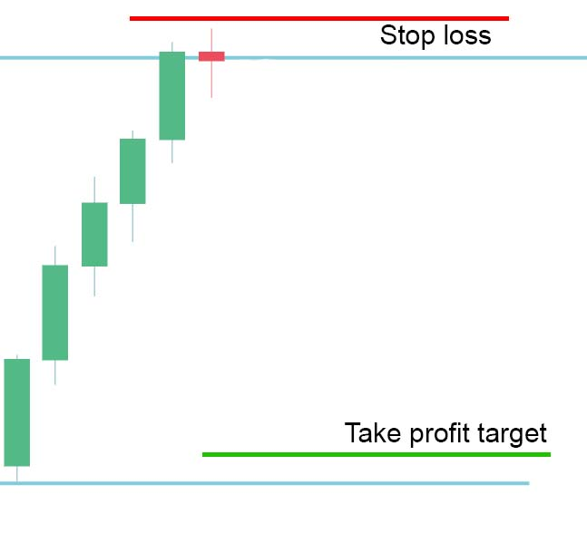 Place your take profit order in front of the next barrier