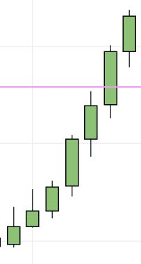 Strong uptrend