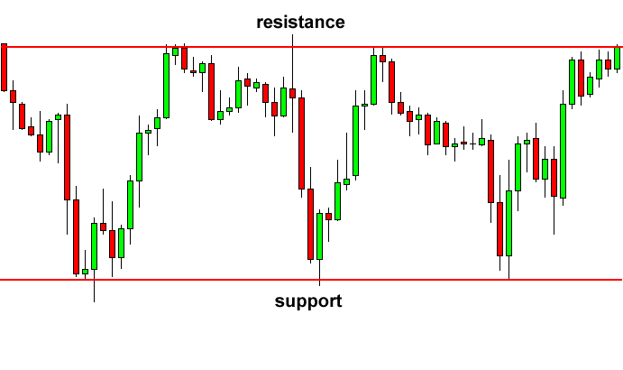 Example of support and resistance