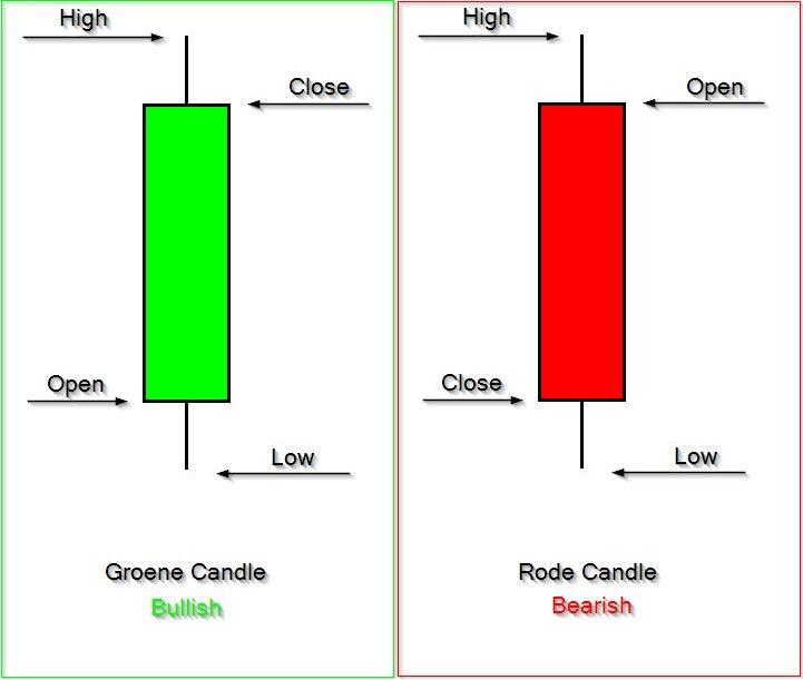 Candlestick explanation
