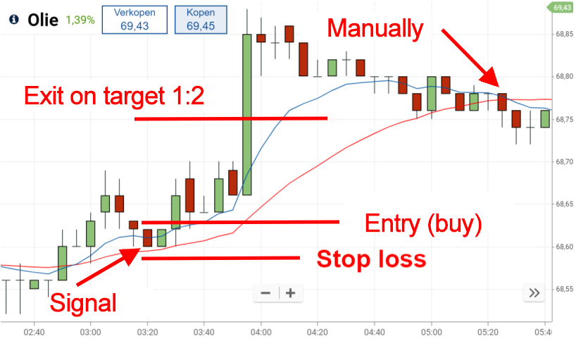 Entry, stop loss and target 9/30 MA strategy