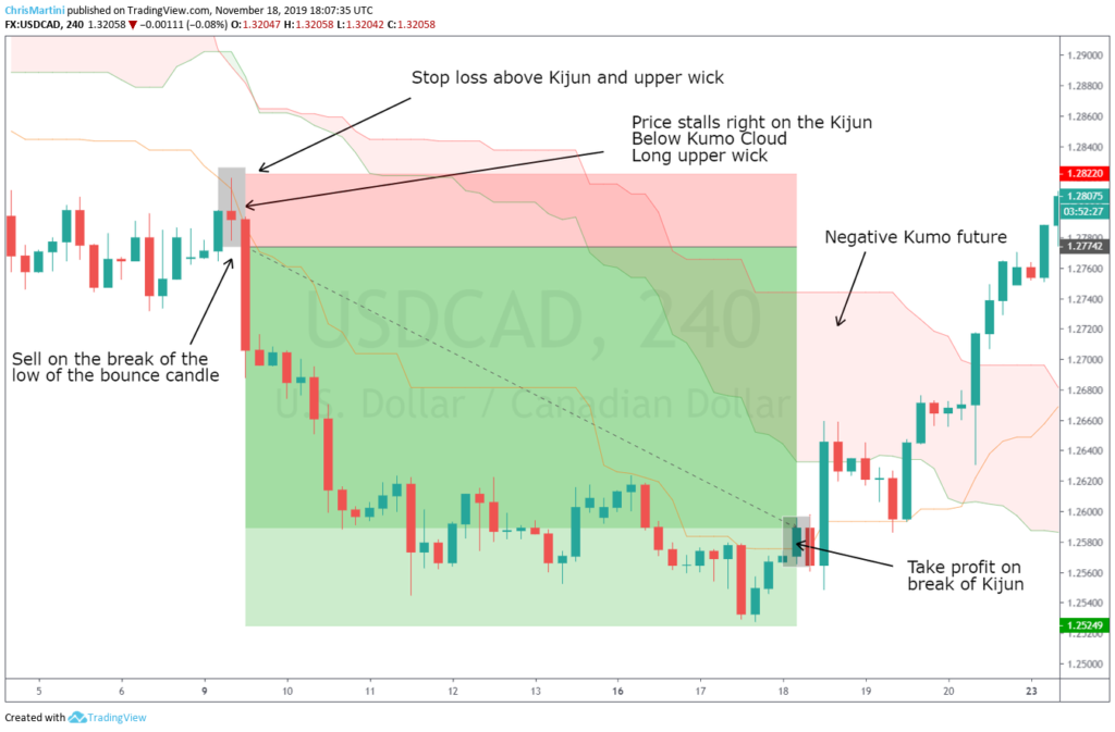 Kijun Bounce strategy: Short trade