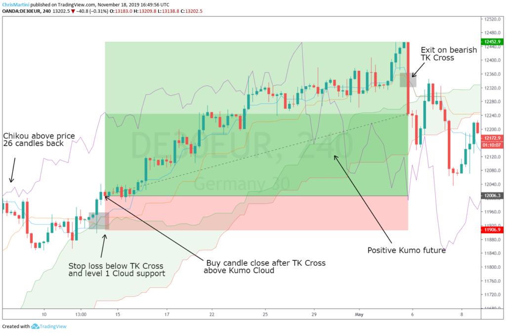 TK Cross strategy: Long trade