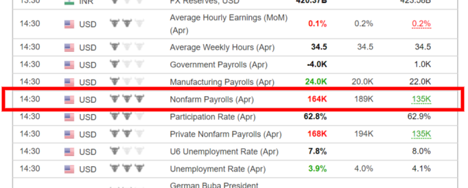Example of the Non-Farm Payrolls number release