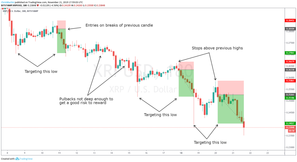 Swing trade in a down trend