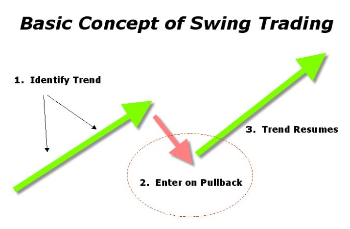 The concept of swing trading